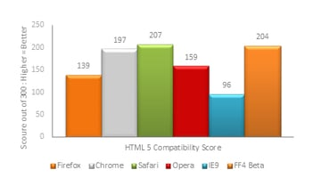 HTML5 Benchmark Results