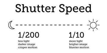 lighting chart