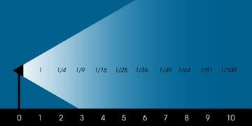 Inverse-Square Lighting Law