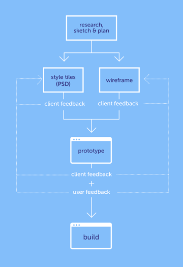 photoshop-and-web-design-modular-workflow