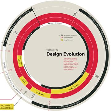 Tech-Design-chart
