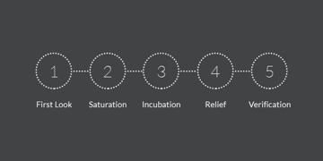 creative-thinking-process