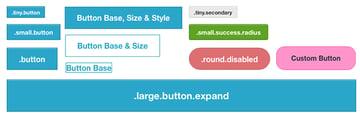 Image du style des boutons avec le framework foundation