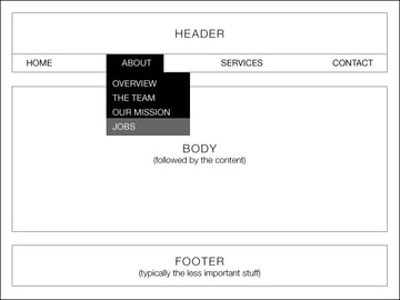 a simple example of a wireframe showing a menu hover state this reduces the possibility of miscommunication