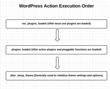 wordpress action execution order