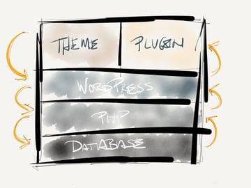 The WordPress Stack