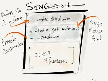 The Singleton Pattern