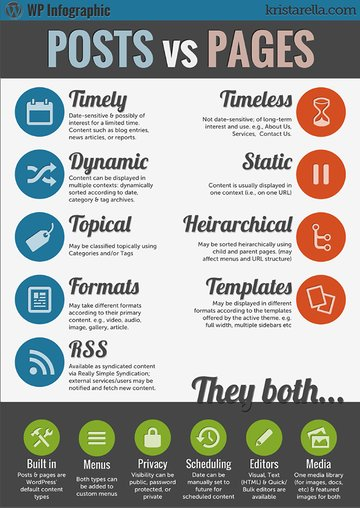 Infographic - Posts and Pages Compared - WordPress
