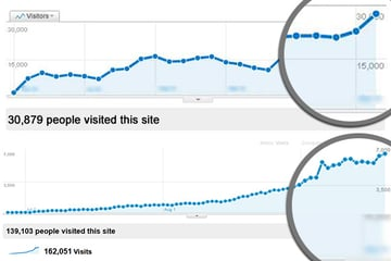 Ahmad_Awais_W3TC_Results_Scaling_Optimizing_Sites-1