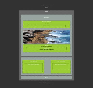 WordPress Page Structure Diagram