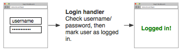 User enters username and password then is logged in