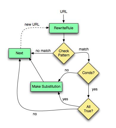 mod_rewrite flow chart