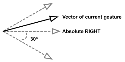 Implementation of angle alleviation for gesture detection.