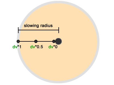 Arrival slowing factor