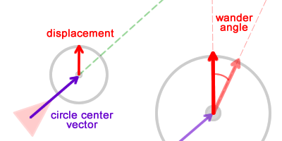 Displacement force