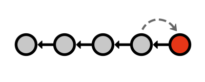Figure 16: Undoing a commit with a revert commit