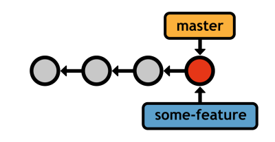 Figure 19: Creating a new branch
