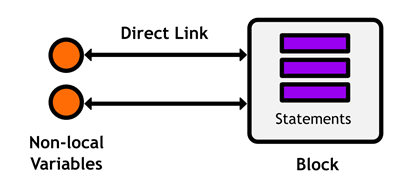 Figure 38 Creating a direct link with a mutable block variable