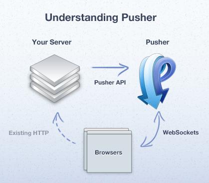 WebSockets Illustration by Pusher