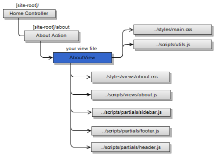 Our MVC Layout viewed with styles and scripts