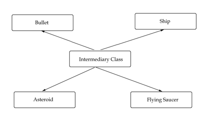 The Asteroids relations diagram