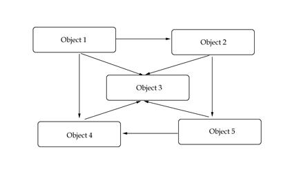 A relations diagram
