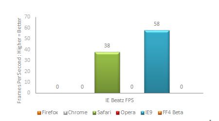 IEBeatz Benchmark Results