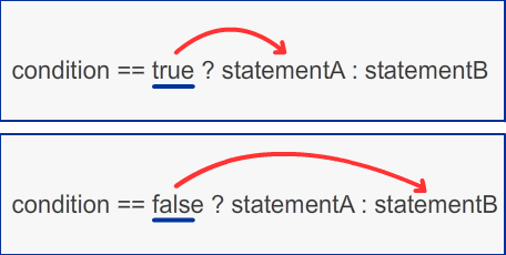 Short hand method for if statement