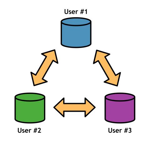 Figure 1: Distributed software development