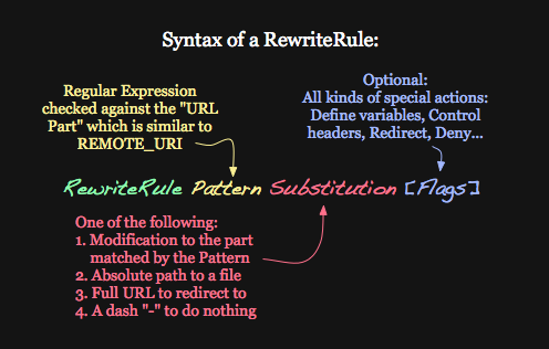 Syntax of RewriteRule