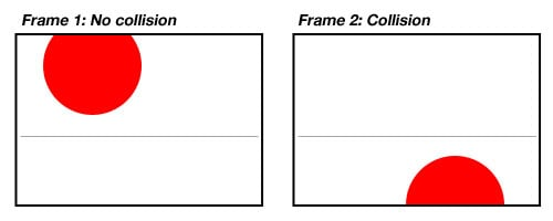 Example of problem with frame-based collision detection
