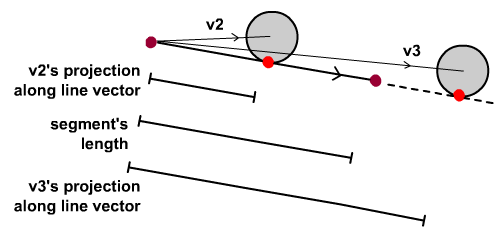 Analysing the collision conditions.