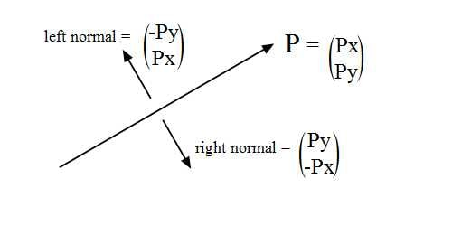 calculating normals