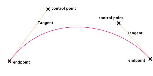 A cubic Bezier curve