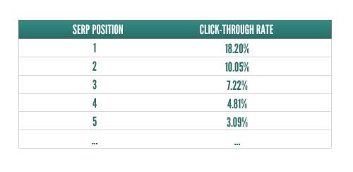 SERP click-through rate