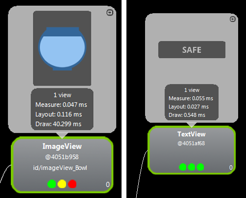 Two View Components and Their Performance Indicators