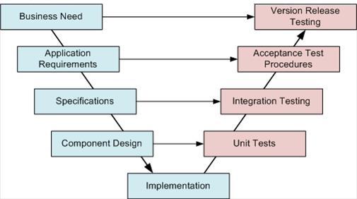 The V-Model of Testing