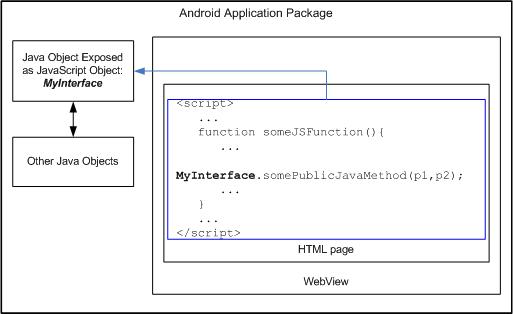 Java - JavaScript Binding