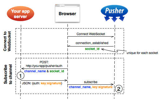 Pusher Authentication Sequence
