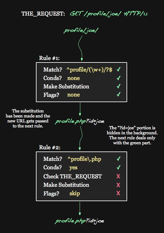 Green URL Execution