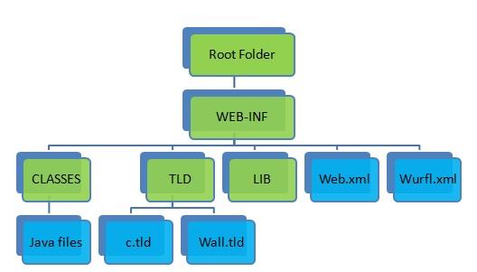 WURFL Structure