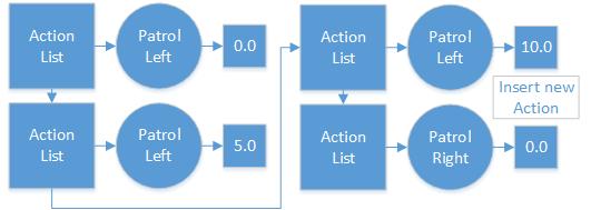 ActionListPatrol2