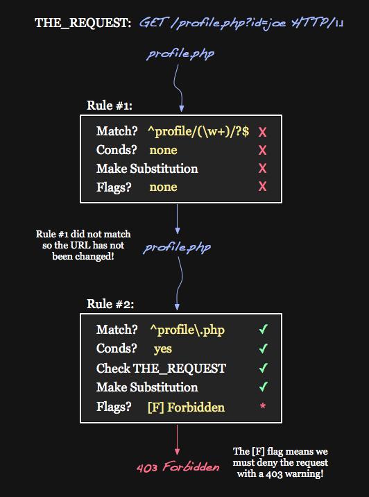 Blue URL Execution