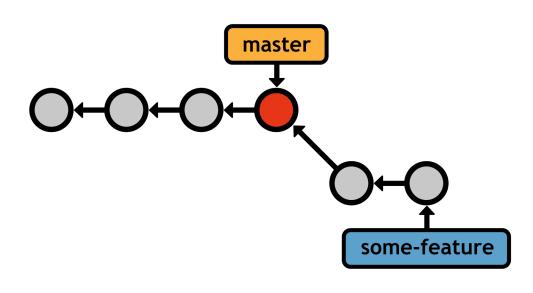 Figure 24: Before the fast-forward merge