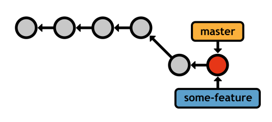 Figure 25: After the fast-forward merge