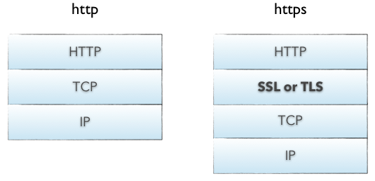 HTTP and HTTPS layers