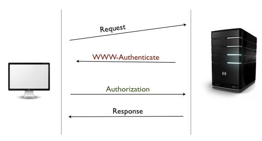 Authentication Challenge/Response
