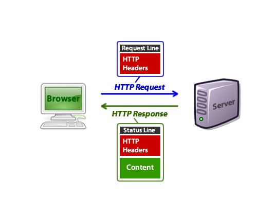 diagram of HTTP request