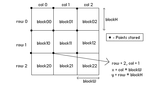 Caculation of a block's position