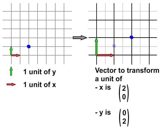 scaling x and y